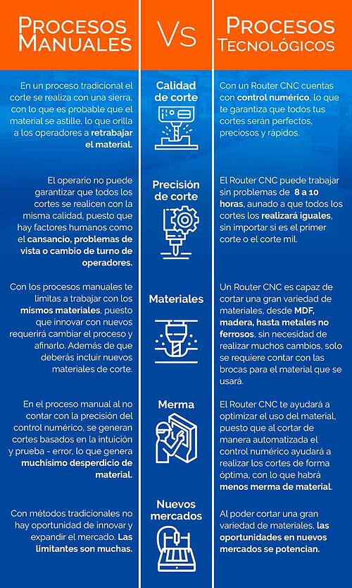 blog-sideco-procesos-manuales-vs-tecnologia-cnc-beneficios-al-comprar-router-cnc-imagen-3
